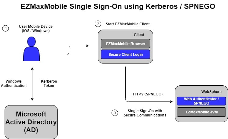 Maximo Mobile Single Sign On Kerberos SPNEGO