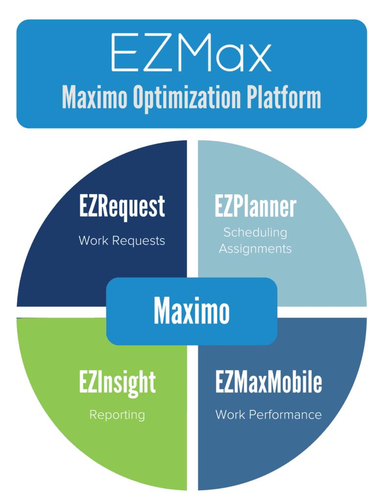 EZMax Maximo Mobile