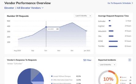 PERFORMANCE KPIs